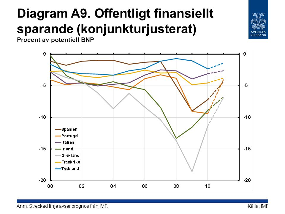 Diagram A9. Offentligt finansiellt sparande (konjunkturjusterat) Procent av potentiell BNP Källa: IMFAnm. Streckad linje avser prognos från IMF.