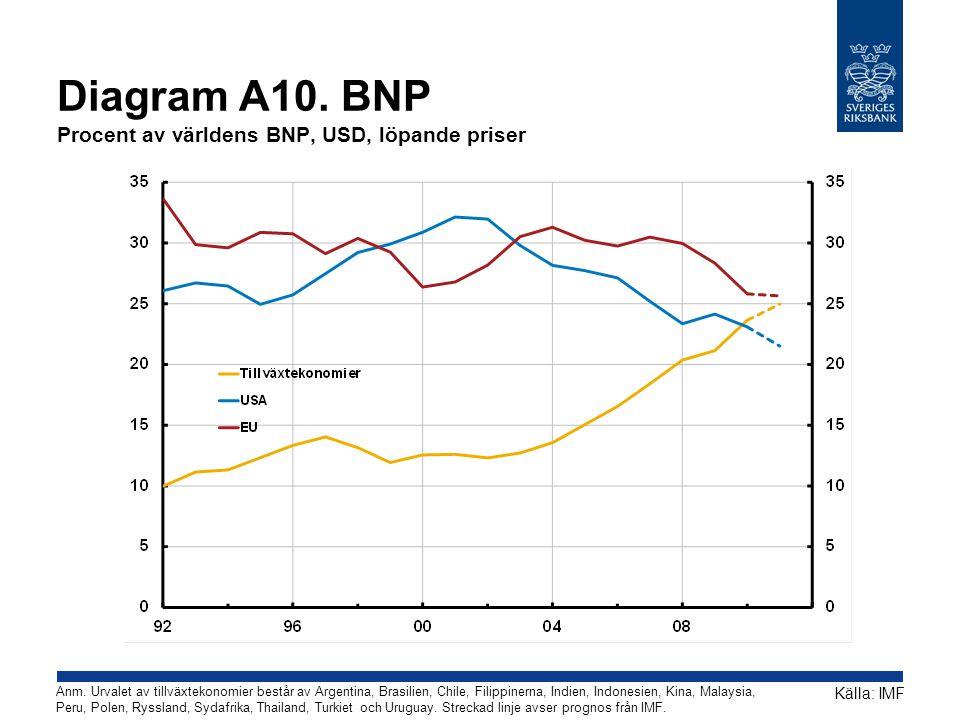 Diagram A10. BNP Procent av världens BNP, USD, löpande priser Källa: IMF Anm. Urvalet av tillväxtekonomier består av Argentina, Brasilien, Chile, Fili