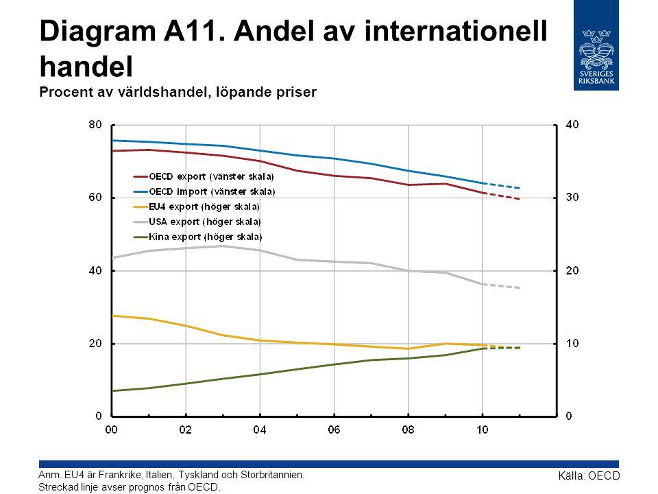 Diagram A11.