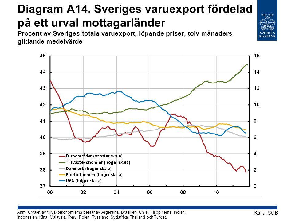 Diagram A14. Sveriges varuexport fördelad på ett urval mottagarländer Procent av Sveriges totala varuexport, löpande priser, tolv månaders glidande me