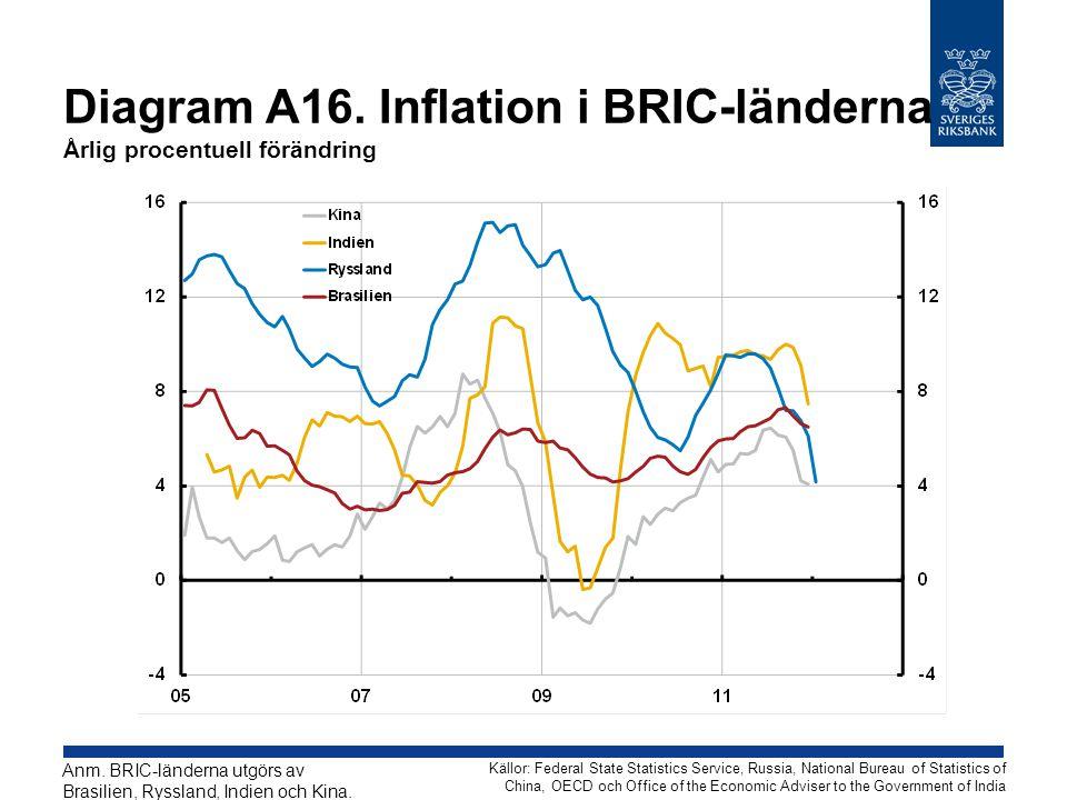 Diagram A16. Inflation i BRIC-länderna Årlig procentuell förändring Källor: Federal State Statistics Service, Russia, National Bureau of Statistics of