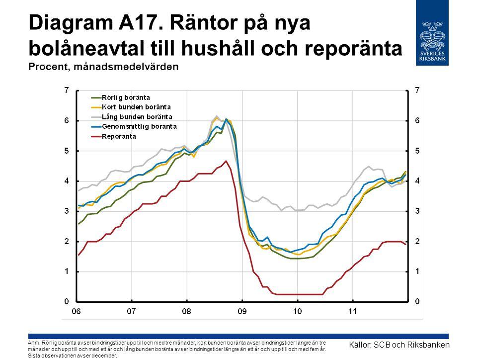 Diagram A17. Räntor på nya bolåneavtal till hushåll och reporänta Procent, månadsmedelvärden Källor: SCB och Riksbanken Anm. Rörlig boränta avser bind