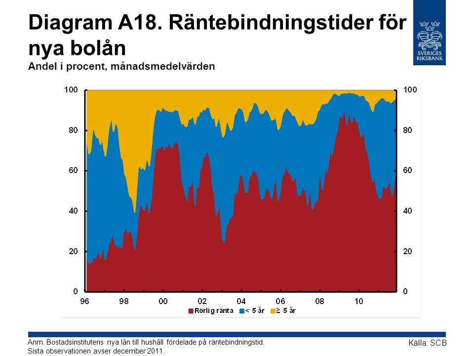 Diagram A18. Räntebindningstider för nya bolån Andel i procent, månadsmedelvärden Källa: SCB Anm. Bostadsinstitutens nya lån till hushåll fördelade på
