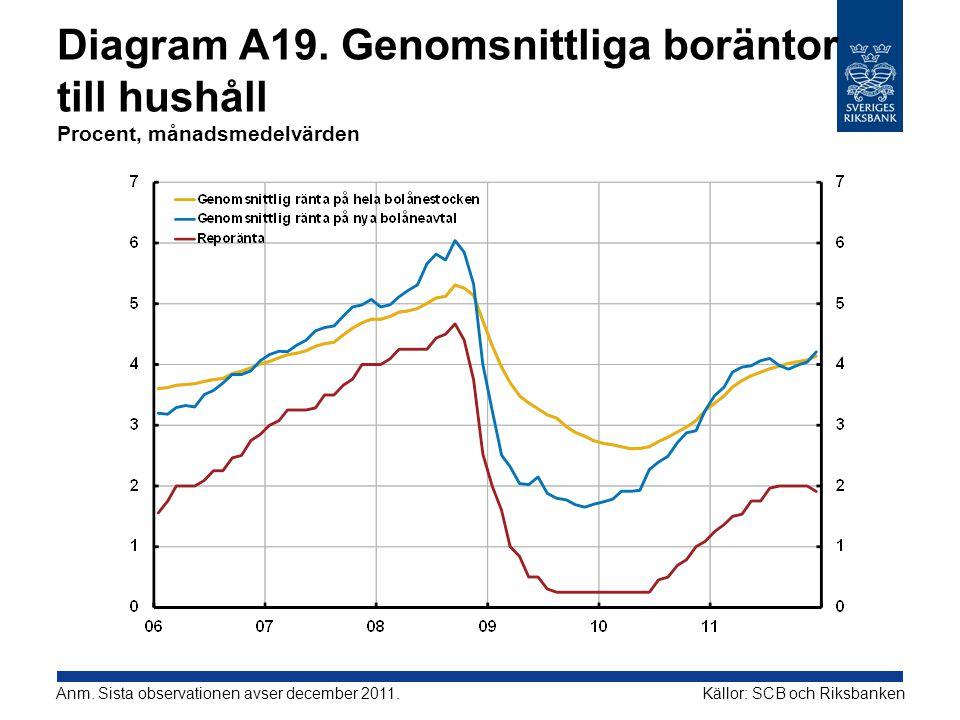 Diagram A19. Genomsnittliga boräntor till hushåll Procent, månadsmedelvärden Källor: SCB och RiksbankenAnm. Sista observationen avser december 2011.