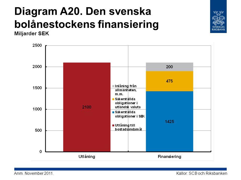 Diagram A20. Den svenska bolånestockens finansiering Miljarder SEK Källor: SCB och RiksbankenAnm. November 2011.
