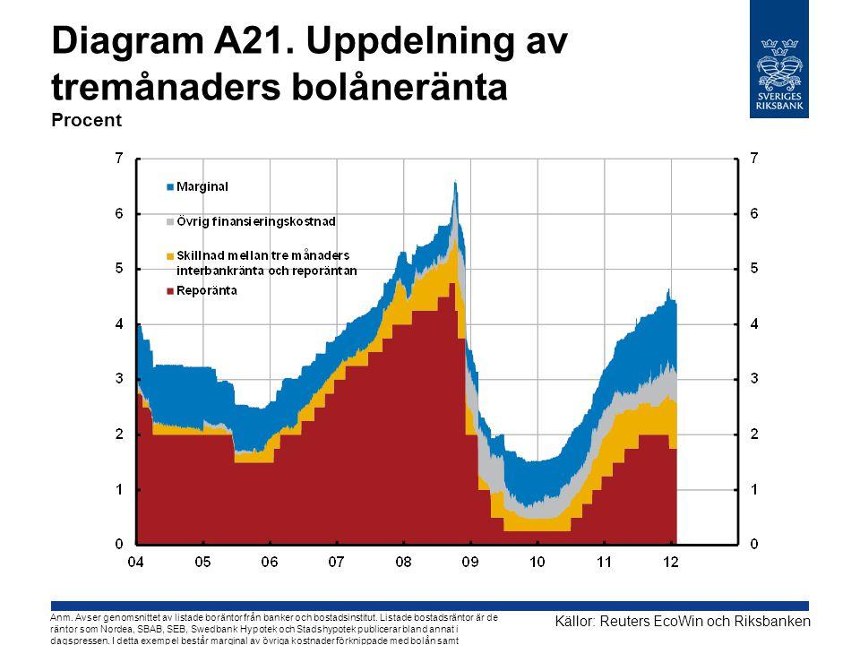 Diagram A21. Uppdelning av tremånaders bolåneränta Procent Källor: Reuters EcoWin och Riksbanken Anm. Avser genomsnittet av listade boräntor från bank