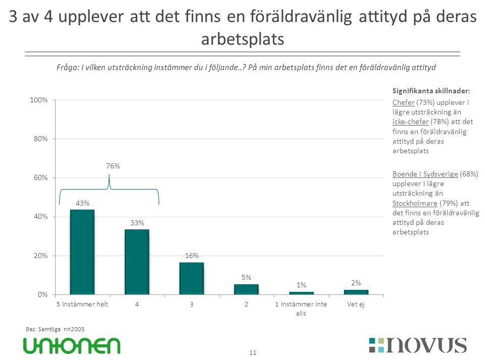 11 3 av 4 upplever att det finns en föräldravänlig attityd på deras arbetsplats Bas: Samtliga n=2005 76% Fråga: I vilken utsträckning instämmer du i f