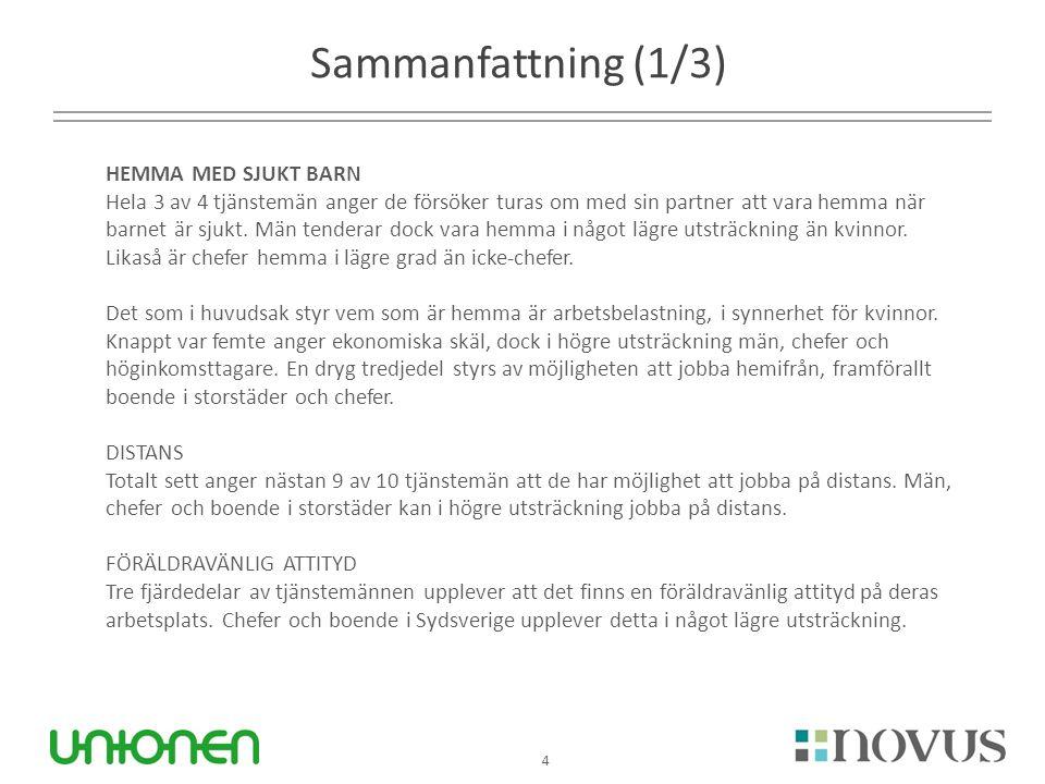 4 Sammanfattning (1/3) HEMMA MED SJUKT BARN Hela 3 av 4 tjänstemän anger de försöker turas om med sin partner att vara hemma när barnet är sjukt.