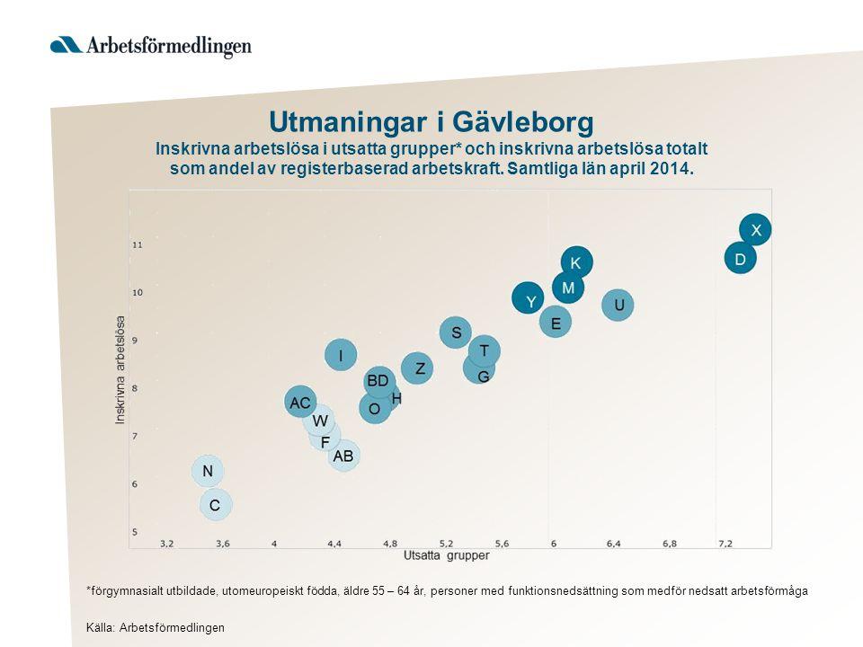 Utmaningar i Gävleborg Inskrivna arbetslösa i utsatta grupper* och inskrivna arbetslösa totalt som andel av registerbaserad arbetskraft. Samtliga län