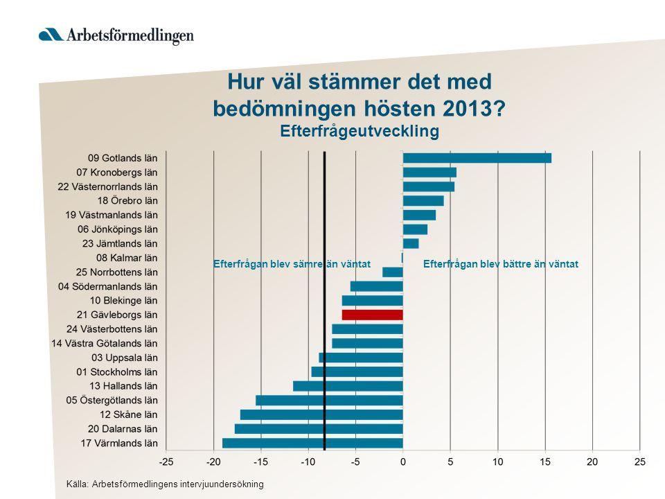 Hur väl stämmer det med bedömningen hösten 2013? Efterfrågeutveckling Källa: Arbetsförmedlingens intervjuundersökning Efterfrågan blev bättre än vänta