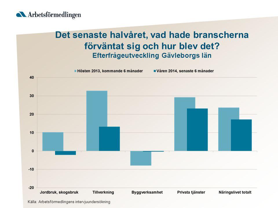 Det senaste halvåret, vad hade branscherna förväntat sig och hur blev det? Efterfrågeutveckling Gävleborgs län Källa: Arbetsförmedlingens intervjuunde