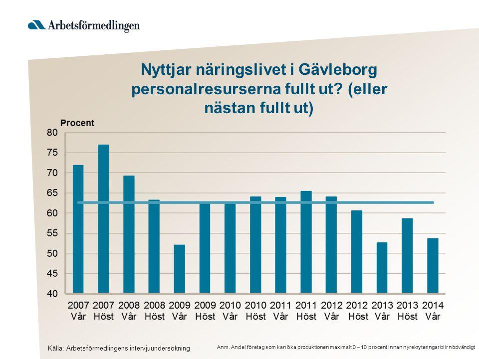 Nyttjar näringslivet i Gävleborg personalresurserna fullt ut? (eller nästan fullt ut) Anm. Andel företag som kan öka produktionen maximalt 0 – 10 proc