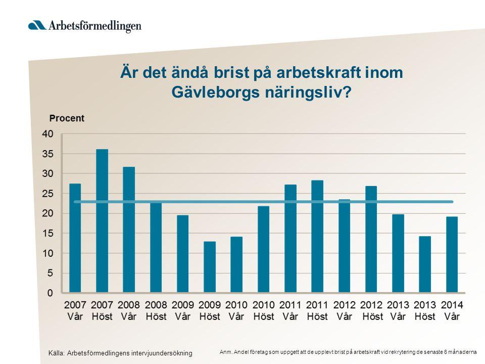 Är det ändå brist på arbetskraft inom Gävleborgs näringsliv? Källa: Arbetsförmedlingens intervjuundersökning Anm. Andel företag som uppgett att de upp