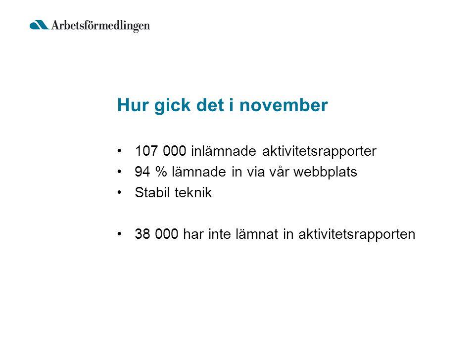 Hur gick det i november 107 000 inlämnade aktivitetsrapporter 94 % lämnade in via vår webbplats Stabil teknik 38 000 har inte lämnat in aktivitetsrapp