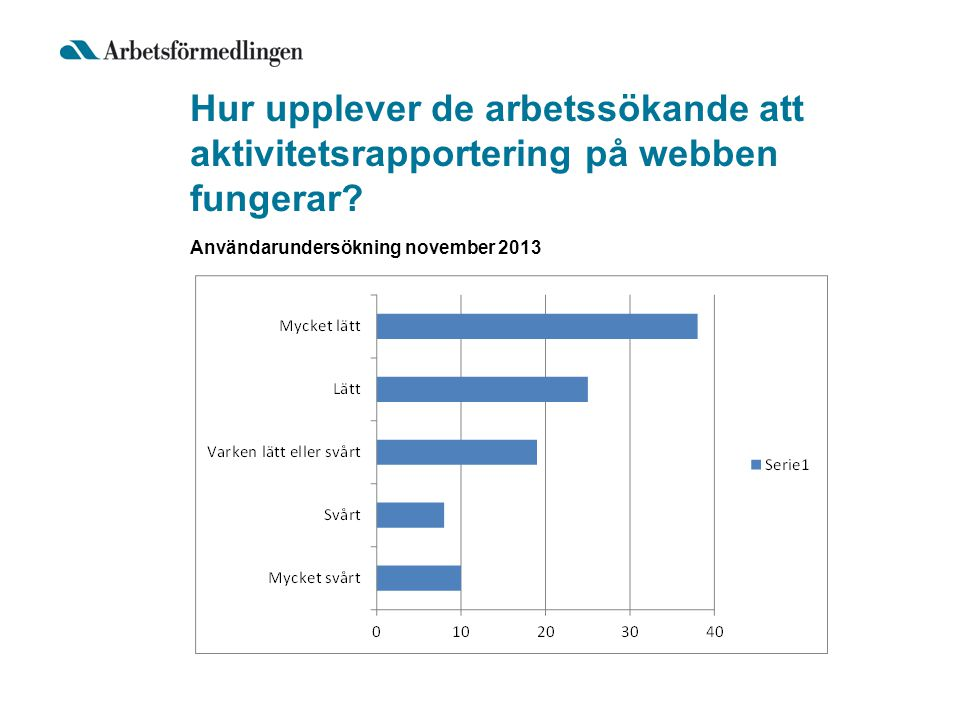 Hur upplever de arbetssökande att aktivitetsrapportering på webben fungerar? Användarundersökning november 2013