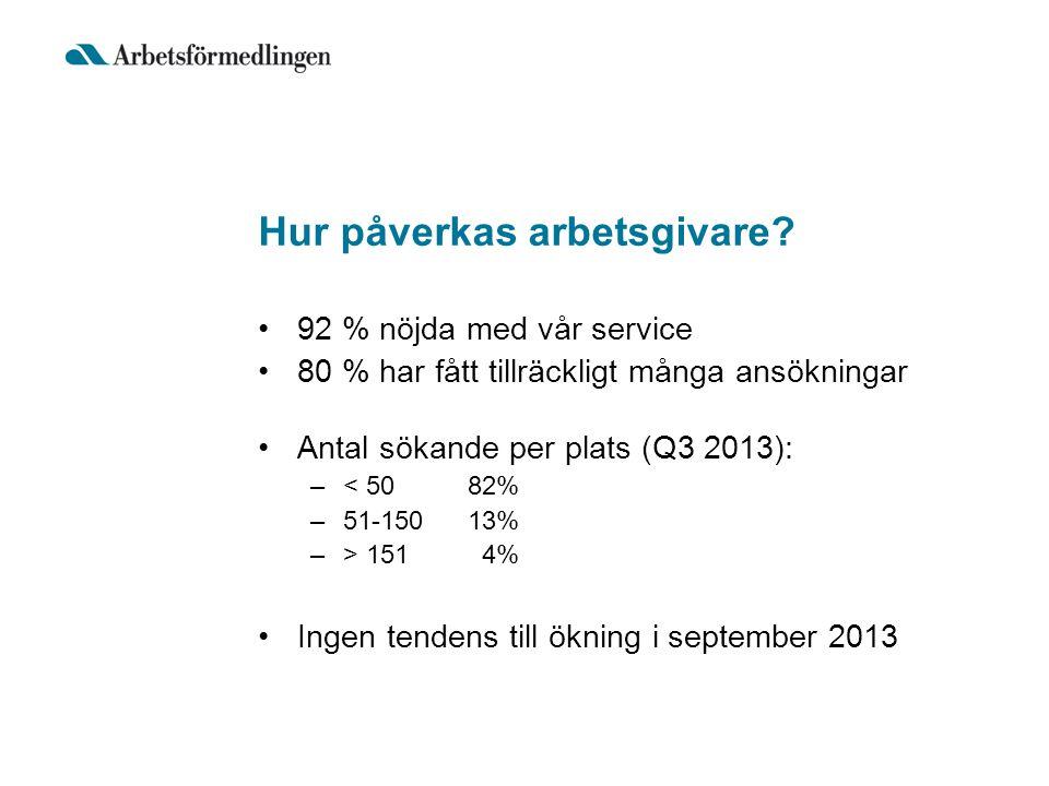 Hur påverkas arbetsgivare? 92 % nöjda med vår service 80 % har fått tillräckligt många ansökningar Antal sökande per plats (Q3 2013): –< 5082% –51-150