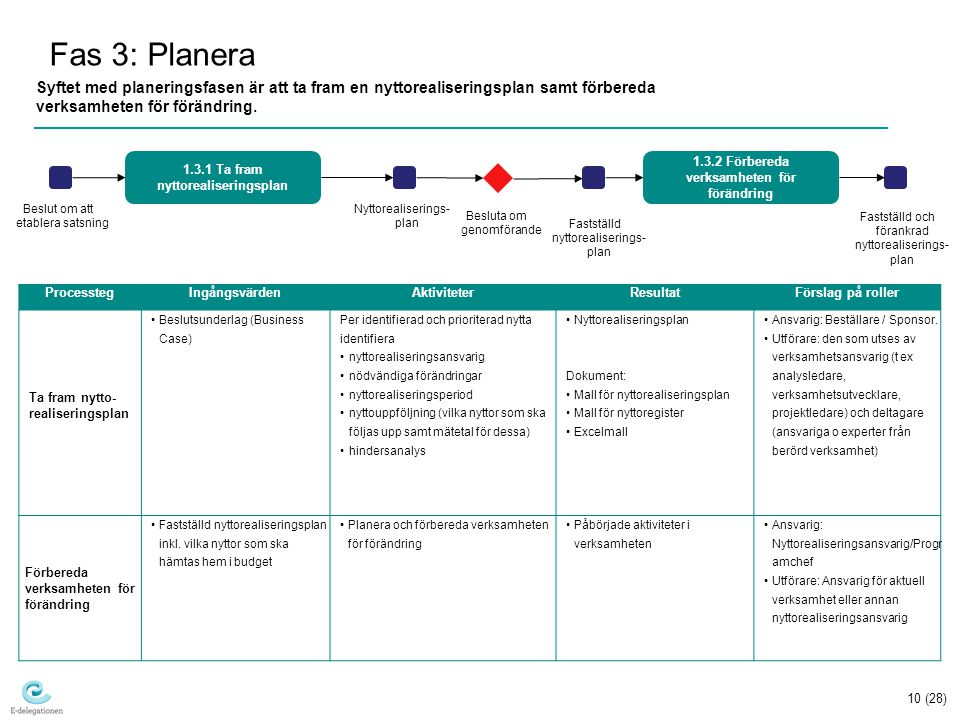 10 (28) Fas 3: Planera Syftet med planeringsfasen är att ta fram en nyttorealiseringsplan samt förbereda verksamheten för förändring.