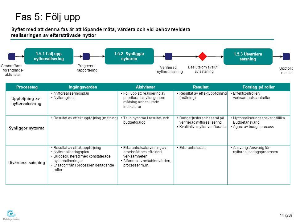 14 (28) Fas 5: Följ upp Syftet med att denna fas är att löpande mäta, värdera och vid behov revidera realiseringen av eftersträvade nyttor Besluta om avslut av satsning Uppföljt resultat 1.5.1 Följ upp nyttorealisering 1.5.2 Synliggör nyttorna 1.5.3 Utvärdera satsning Progress- rapportering Verifierad nyttorealisering ProcesstegIngångsvärdenAktiviteterResultatFörslag på roller Uppföljning av nyttorealisering Nyttorealiseringsplan Nyttoregister Följ upp att realisering av prioriterade nyttor genom mätning av beslutade indikatorer Resultat av effektuppföljning (mätning) Effektcontroller / verksamhetscontroller Synliggör nyttorna Resultat av effektuppföljning (mätning)Ta in nyttorna i resultat- och budgetdialog Budget justerad baserat på verifierad nyttorealisering Kvalitativa nyttor verifierade Nyttorealiseringsansvarig tillika Budgetansvarig Ägare av budgetprocess Utvärdera satsning Resultat av effektuppföljning Nyttorealiseringsplan Budget justerad med konstaterade nyttorealiseringar Utsagor från i processen deltagande roller Erfarenhetsåtervinning av arbetssätt och effekter i verksamheten Stämma av schablonvärden, processer m.m.
