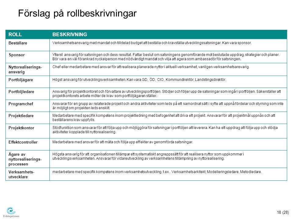 18 (28) Förslag på rollbeskrivningar ROLLBESKRIVNING Beställare Verksamhetsansvarig med mandat och tilldelad budget att beställa och kravställa utvecklingssatsningar.