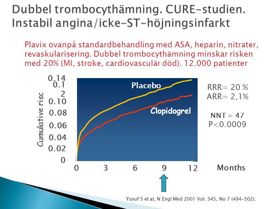 Yusuf S et al, N Engl Med 2001 Vol. 345, No 7 (494-502). Placebo 0.14 Cumulative risc Clopidogrel 0.1 2 0.10 0.08 0.06 0.04 0.02 0 0369 12 Months RRR=