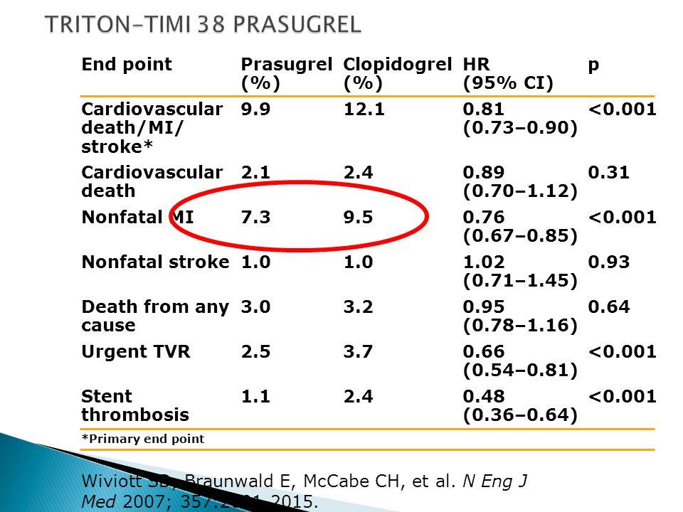Wiviott SD, Braunwald E, McCabe CH, et al. N Eng J Med 2007; 357:2001-2015. End pointPrasugrel (%) Clopidogrel (%) HR (95% CI) p Cardiovascular death/