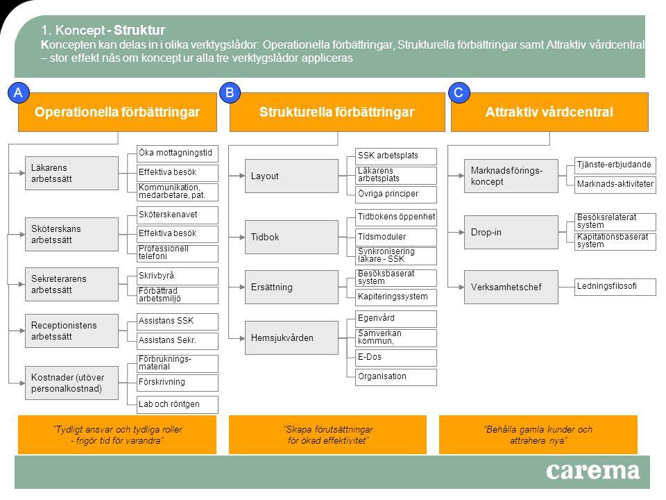 1. Koncept - Struktur Koncepten kan delas in i olika verktygslådor: Operationella förbättringar, Strukturella förbättringar samt Attraktiv vårdcentral