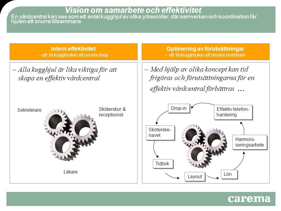 –Med hjälp av olika koncept kan tid frigöras och förutsättningarna för en effektiv vårdcentral förbättras … –Alla kugghjul är lika viktiga för att skapa en effektiv vårdcentral Intern effektivitet – att få kugghjulen att snurra ihop Vision om samarbete och effektivitet En vårdcentral kan ses som ett antal kugghjul av olika yrkesroller, där samverkan och koordination får hjulen att snurra tillsammans Optimering av förutsättningar – att få kugghjulen att snurra snabbare Läkare Sköterskor & receptionist Sekreterare Tidbok Drop-in Effektiv telefon- hantering Harmoni- seringsarbete Layout Sköterske- navet Lön