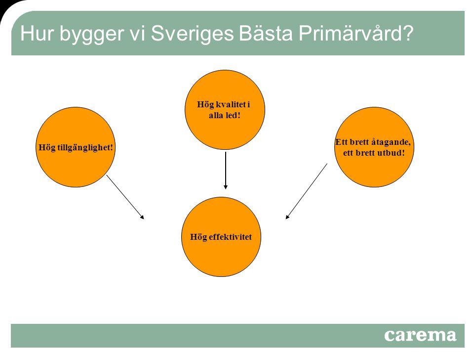 Hur bygger vi Sveriges Bästa Primärvård? Hög tillgänglighet! Ett brett åtagande, ett brett utbud! Hög effektivitet Hög kvalitet i alla led!
