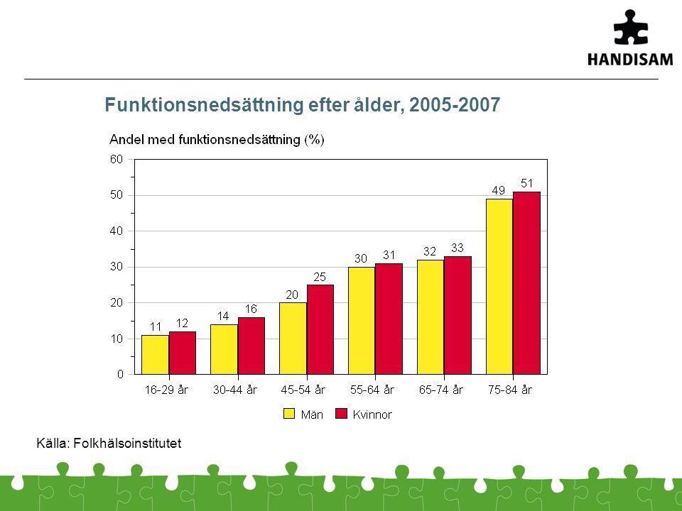 Funktionsnedsättning efter ålder, 2005-2007 Källa: Folkhälsoinstitutet