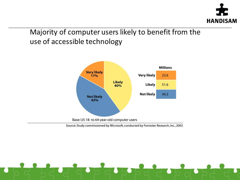 Majority of computer users likely to benefit from the use of accessible technology