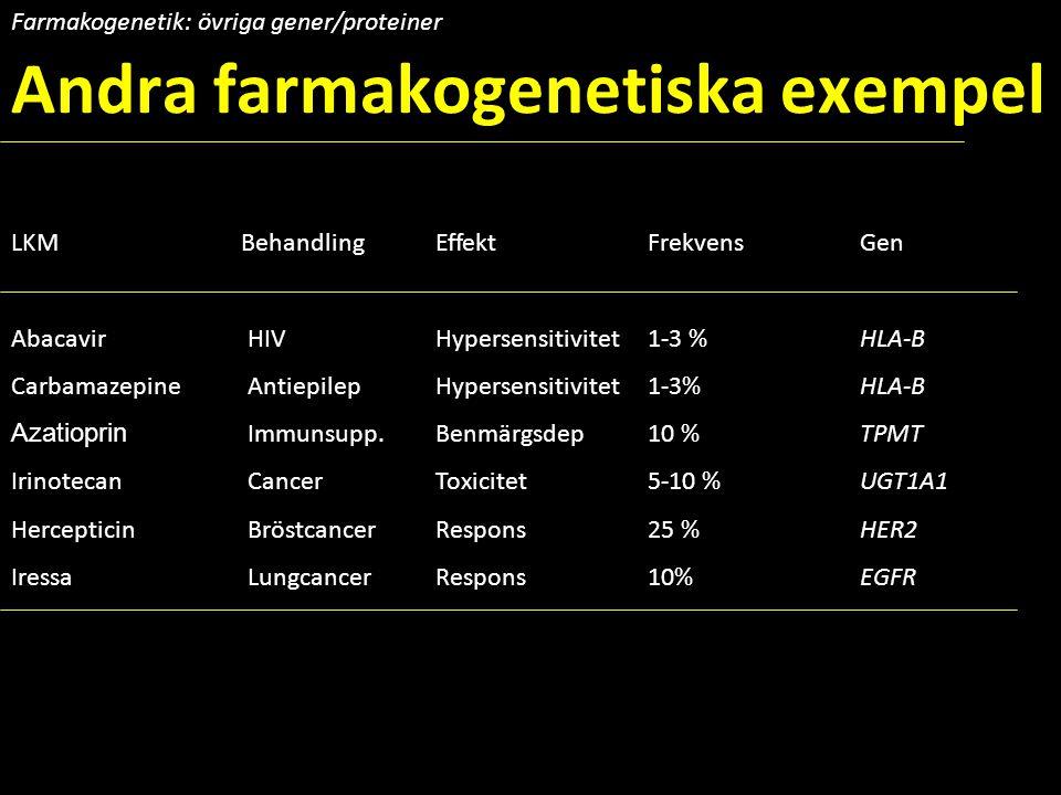 LKM BehandlingEffektFrekvens Gen Abacavir HIVHypersensitivitet1-3 %HLA-B Carbamazepine AntiepilepHypersensitivitet1-3%HLA-B Azatioprin Immunsupp.Benmä
