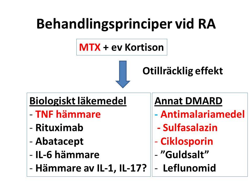 Behandlingsprinciper vid RA MTX + ev Kortison Otillräcklig effekt Biologiskt läkemedel - TNF hämmare - Rituximab - Abatacept - IL-6 hämmare - Hämmare