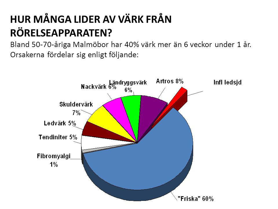 HUR MÅNGA LIDER AV VÄRK FRÅN RÖRELSEAPPARATEN? Bland 50-70-åriga Malmöbor har 40% värk mer än 6 veckor under 1 år. Orsakerna fördelar sig enligt följa