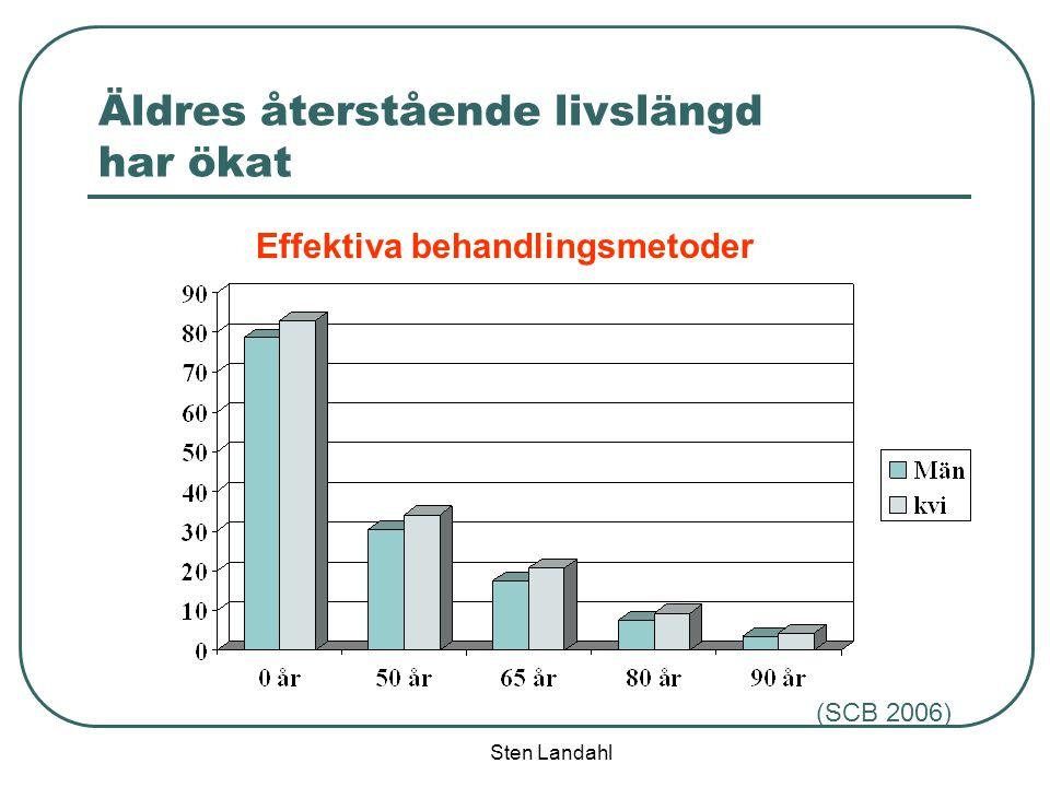 Sten Landahl Äldres återstående livslängd har ökat Effektiva behandlingsmetoder (SCB 2006)