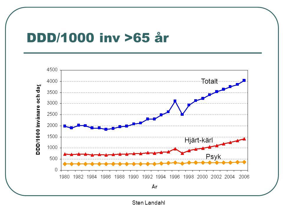 Sten Landahl DDD/1000 inv >65 år Hjärt-kärl Psyk Totalt