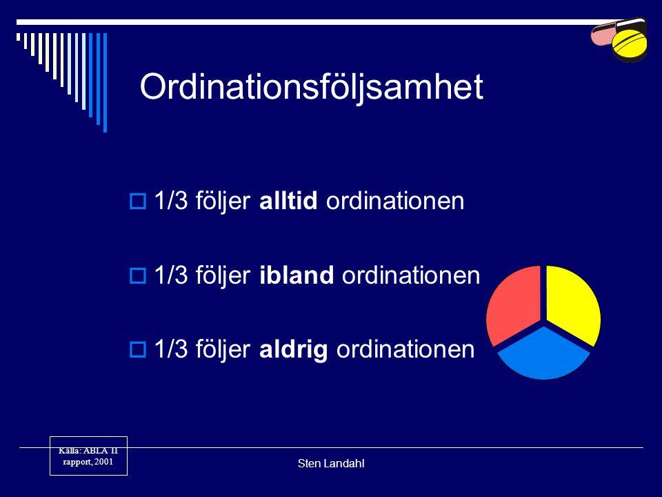 Sten Landahl Ordinationsföljsamhet  1/3 följer alltid ordinationen  1/3 följer ibland ordinationen  1/3 följer aldrig ordinationen Källa: ABLA II r