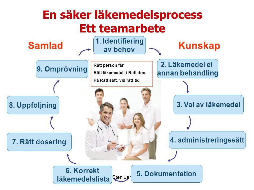 Sten Landahl En säker läkemedelsprocess Ett teamarbete 1. Identifiering av behov 2. Läkemedel el annan behandling 3. Val av läkemedel 4. administrerin
