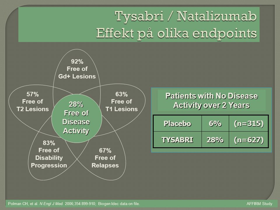 Patients with No Disease Activity over 2 Years 57% Free of T2 LesionsPlacebo6%(n=315)TYSABRI28%(n=627) Polman CH, et al. N Engl J Med. 2006;354:899-91
