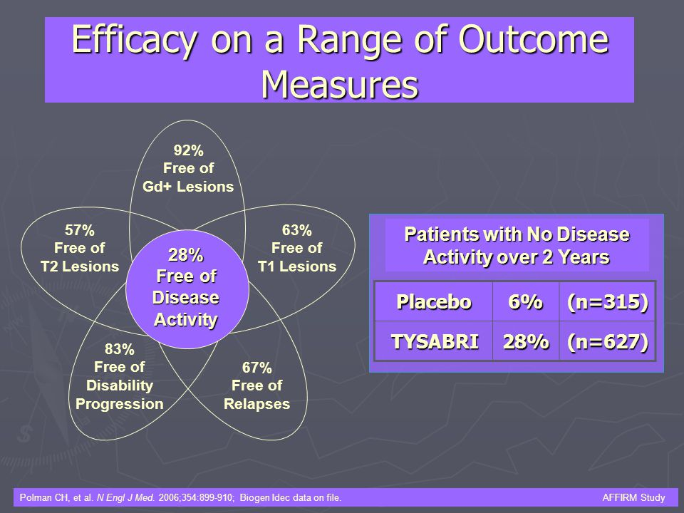 Patients with No Disease Activity over 2 Years Efficacy on a Range of Outcome Measures 57% Free of T2 Lesions Placebo6%(n=315) TYSABRI28%(n=627) Polma