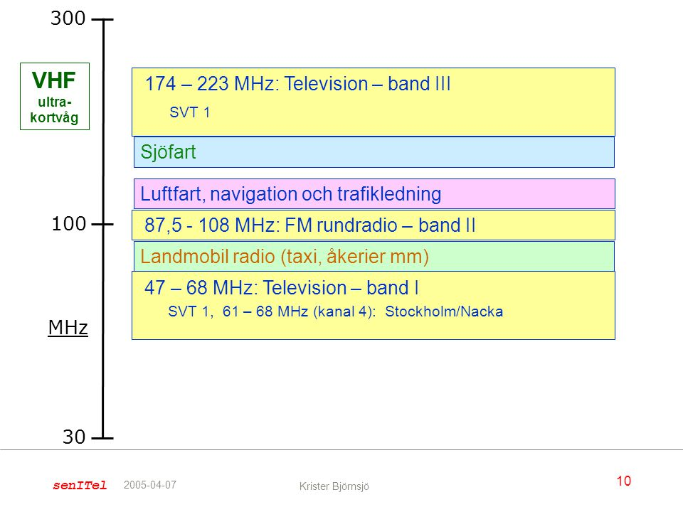senITel 10 Krister Björnsjö 2005-04-07 MHz 300 100 30 VHF ultra- kortvåg 47 – 68 MHz: Television – band I SVT 1, 61 – 68 MHz (kanal 4): Stockholm/Nack