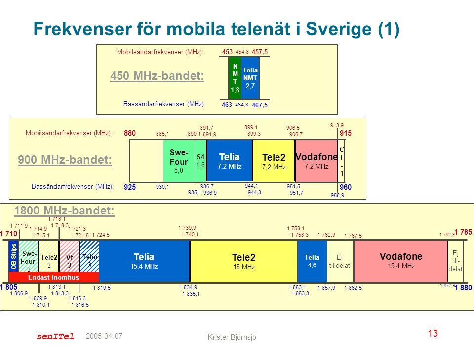 senITel 13 Krister Björnsjö 2005-04-07 Telia NMT 2,7 N M T 1,8 Frekvenser för mobila telenät i Sverige (1) 1 785 Tele2 18 MHz Telia 15,4 MHz 1 710 1 7