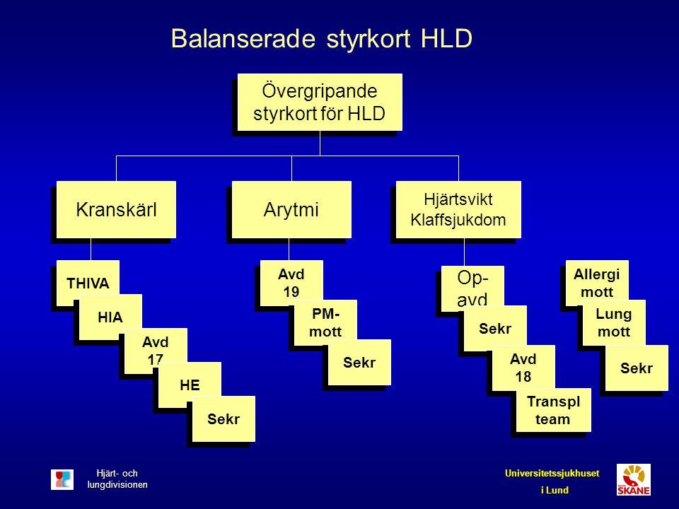 Hjärt- och lungdivisionen Universitetssjukhuset i Lund Övergripande styrkort för HLD Balanserade styrkort HLD Kranskärl Arytmi Op- avd THIVA Avd 19 HI