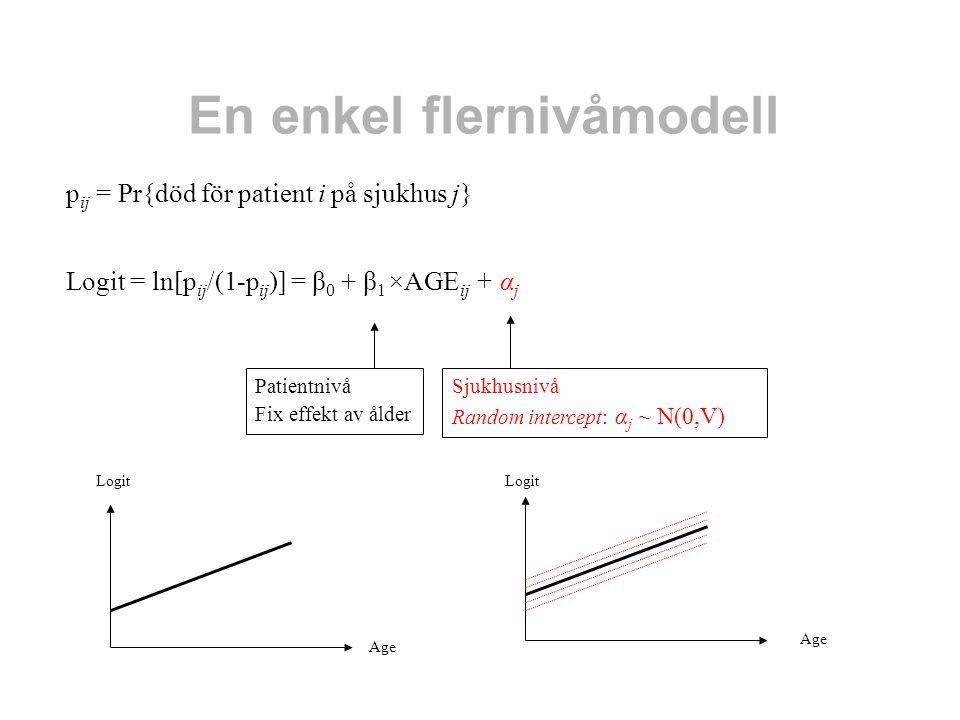 En enkel flernivåmodell p ij = Pr{död för patient i på sjukhus j} Logit = ln[p ij /(1-p ij )] = β 0 + β 1 ×AGE ij + α j Sjukhusnivå Random intercept:
