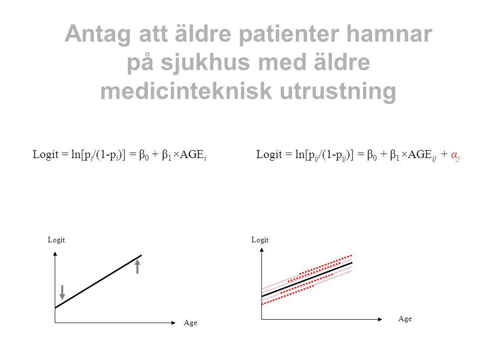 Logit = ln[p i /(1-p i )] = β 0 + β 1 ×AGE i Logit = ln[p ij /(1-p ij )] = β 0 + β 1 ×AGE ij + α j Age Logit Age Antag att äldre patienter hamnar på s