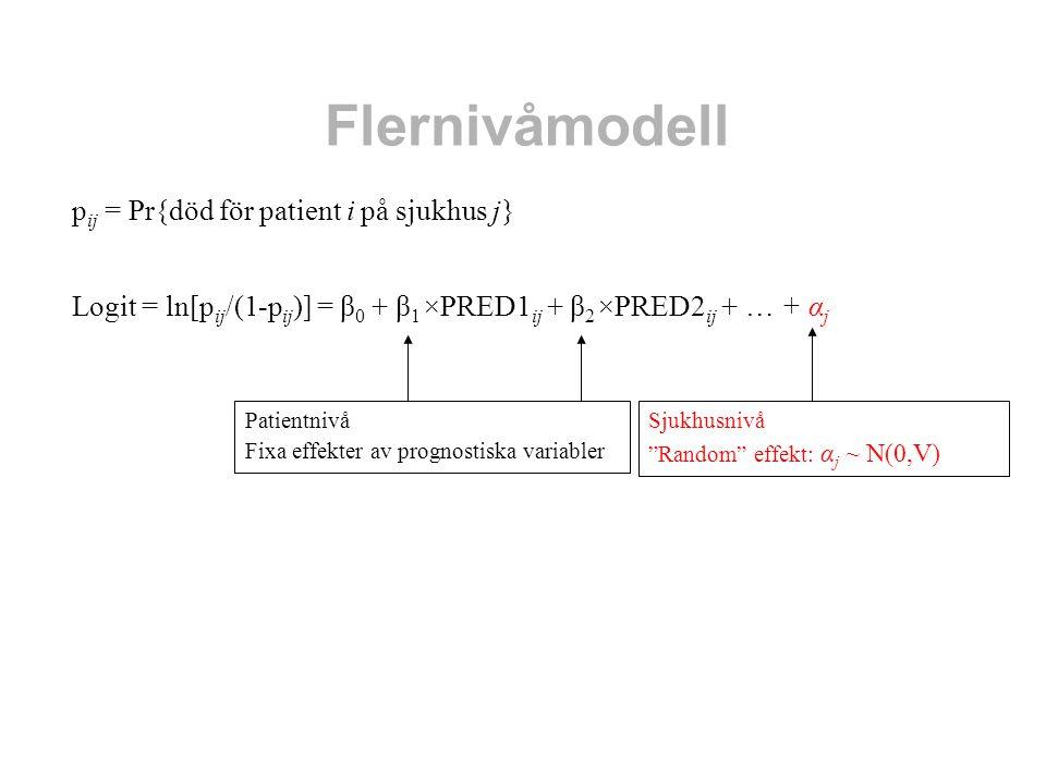 """Flernivåmodell p ij = Pr{död för patient i på sjukhus j} Logit = ln[p ij /(1-p ij )] = β 0 + β 1 ×PRED1 ij + β 2 ×PRED2 ij + … + α j Sjukhusnivå """"Rand"""