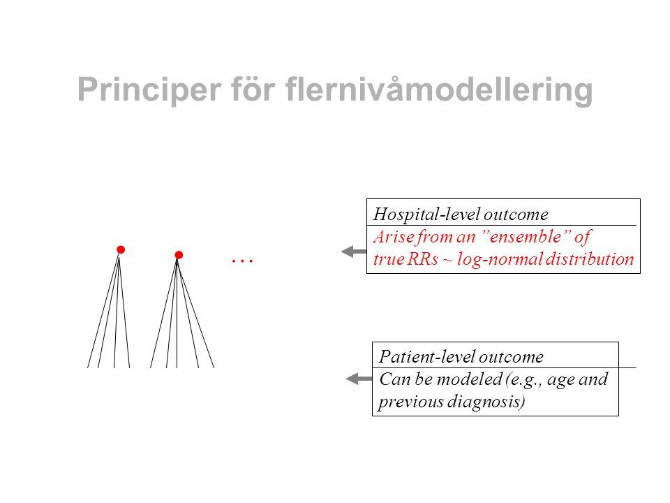 Prior belief gällande sanna RR mellan sjukhus, efter justering för variabler på patientnivå … An ensemble of true ln(RR) ~ Normal distribution with mean  ln(1) = 0 and a true variance The exchangeability assumption True ln(RR) Hospital no.