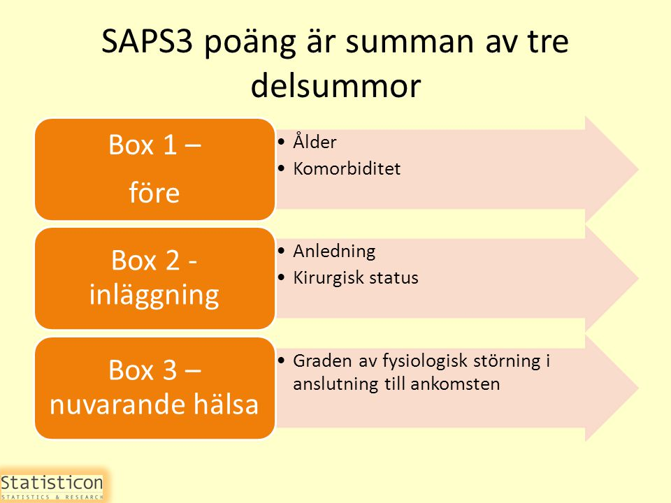 SAPS3 poäng är summan av tre delsummor Ålder Komorbiditet Box 1 – före Anledning Kirurgisk status Box 2 - inläggning Graden av fysiologisk störning i anslutning till ankomsten Box 3 – nuvarande hälsa