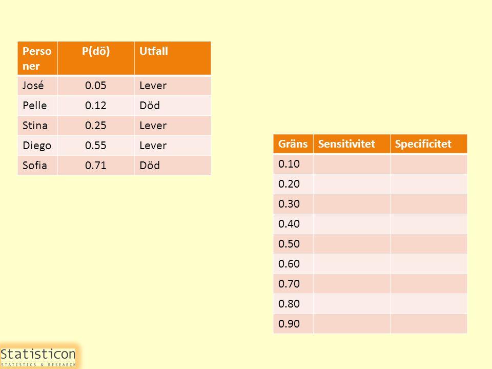 Perso ner P(dö)Utfall José0.05Lever Pelle0.12Död Stina0.25Lever Diego0.55Lever Sofia0.71Död GränsSensitivitetSpecificitet 0.10 0.20 0.30 0.40 0.50 0.60 0.70 0.80 0.90