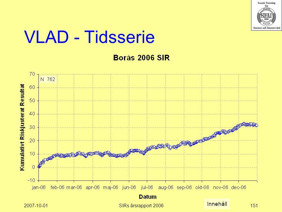 2007-10-01SIRs årsrapport 2006151 VLAD - Tidsserie Innehåll