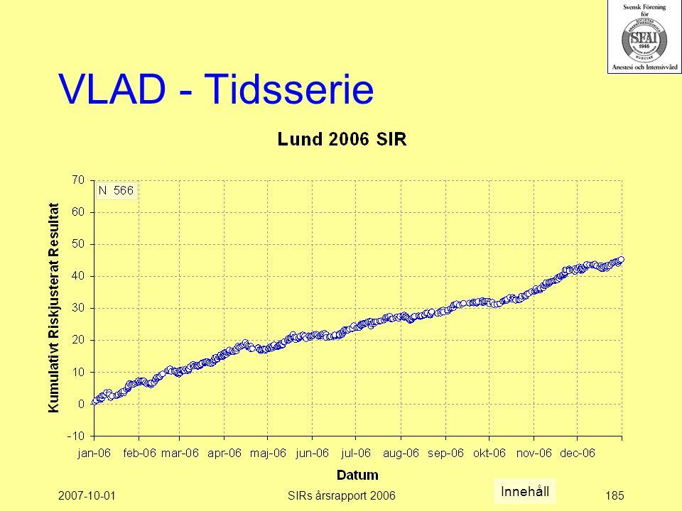2007-10-01SIRs årsrapport 2006185 VLAD - Tidsserie Innehåll